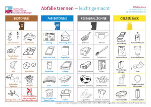 Infografik Mülltrennung